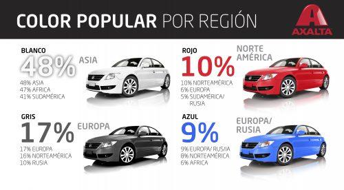 Blanco es el color más popular en el mundo automotriz (Fotos: Axalta/SemiNuevos.com)